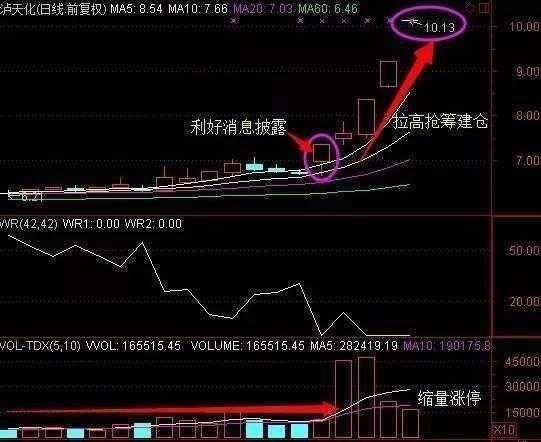 如何在股市中长期生存 很重要!