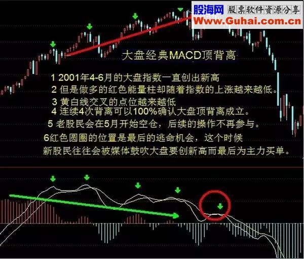 【股市小妙招】MACD神奇用法,成功率达90%!