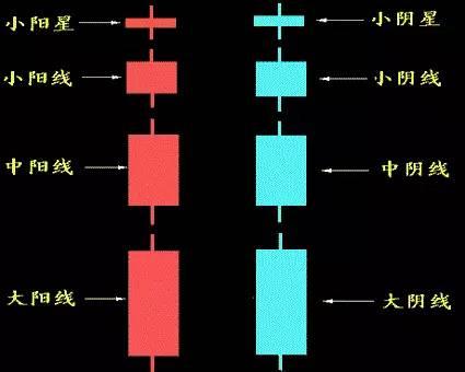 K线形态之K线的定义与分类