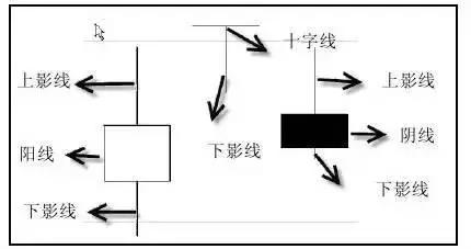 【K线】经典K线形态详解,熟练掌握一招稳抓大牛股